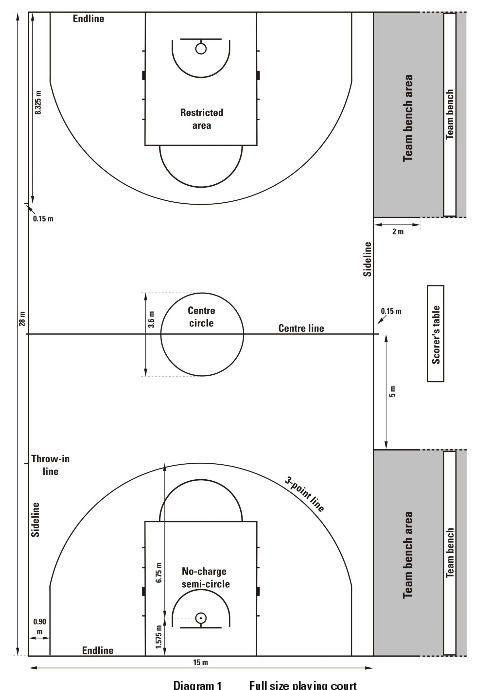 Ukuran Lapangan Basket Em 2020 Quadra Esportiva Bola Esportes