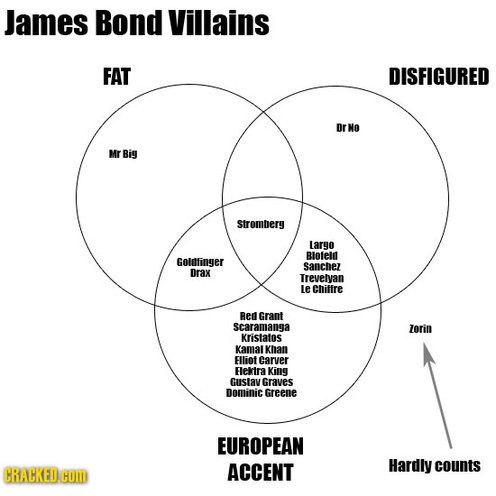 James Bond Villians All Summed Up In A Venn Diagram Way 2 Funny Deserves 2 Be On My Board Because This Is A Great Way To Figure James Bond Movie Plot Bond