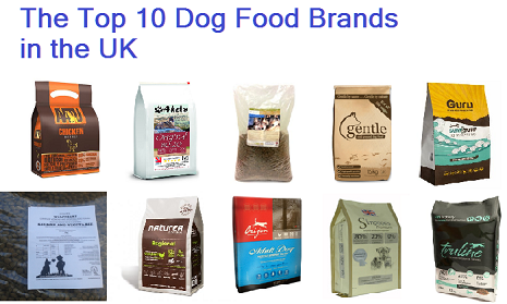 Top 10 Dog Food Brands In The Uk Today Hi I M Richard From Mcfurrys