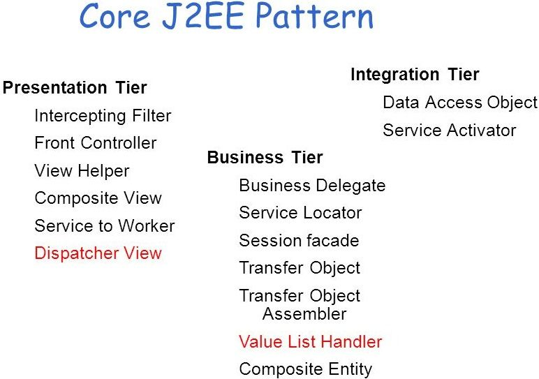 Design Patterns In Java With Example Tutorial In 2020 Design
