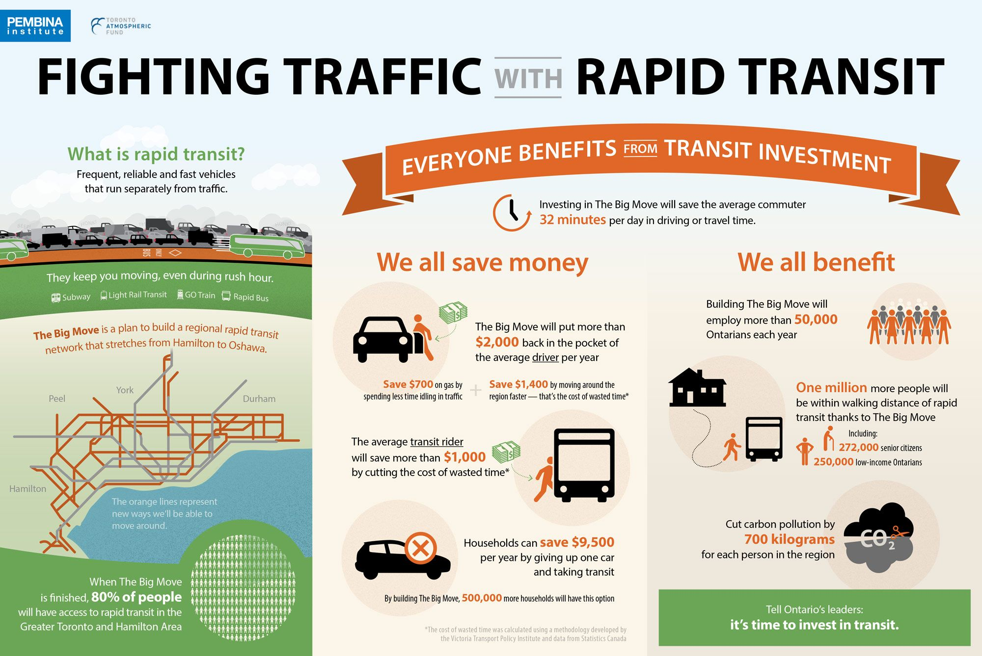 Public Transportation Cost Infographic Google Search Rapid