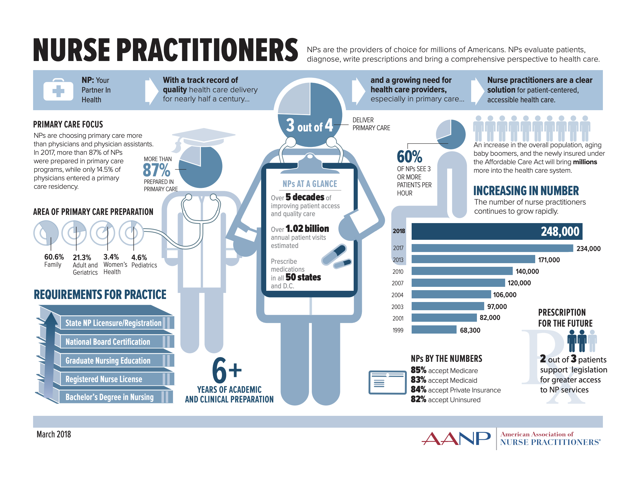 Becoming A Nurse Practitioner Everything You Need To Know Nurse Practitioner Infographic Nurse Practitioner Nurse Practitioner School