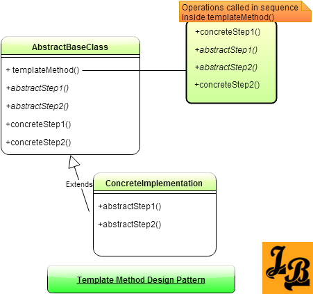 Template Method Design Pattern in Java | Class diagram, Java and ...