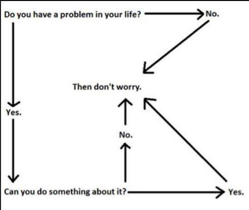 Donu0027t Worry Flow Chart Quotes from some of the most successful - flow chart format in word