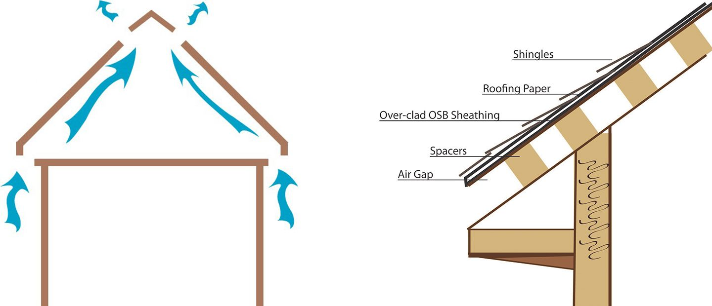 Types Of Ventilation Guidelines In 2020 Ventilation Ventilation System Attic Ventilation