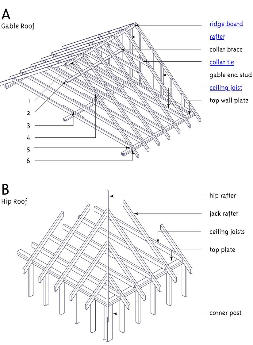 Hip Roof Section Google Search