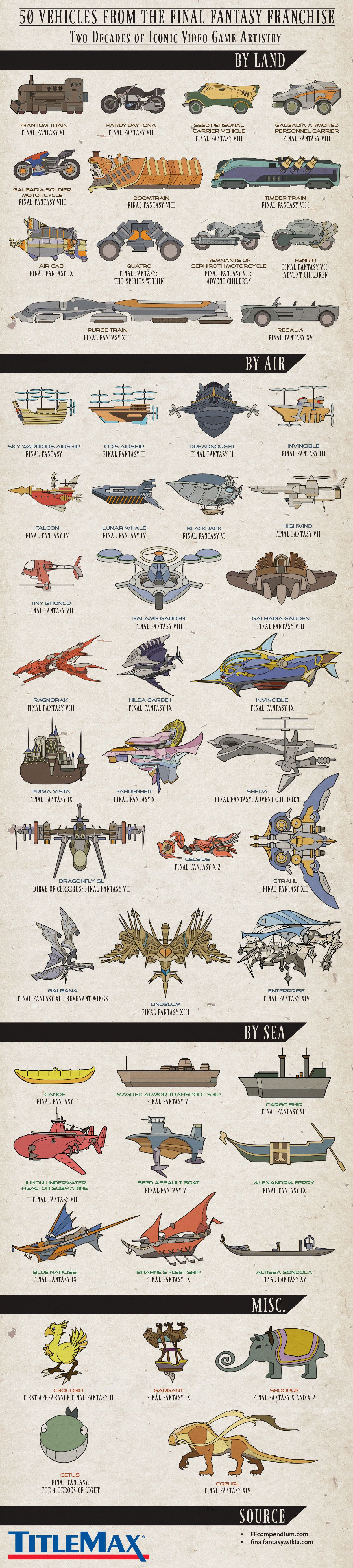 50 Vehicles From The Final Fantasy Franchise #Infographic