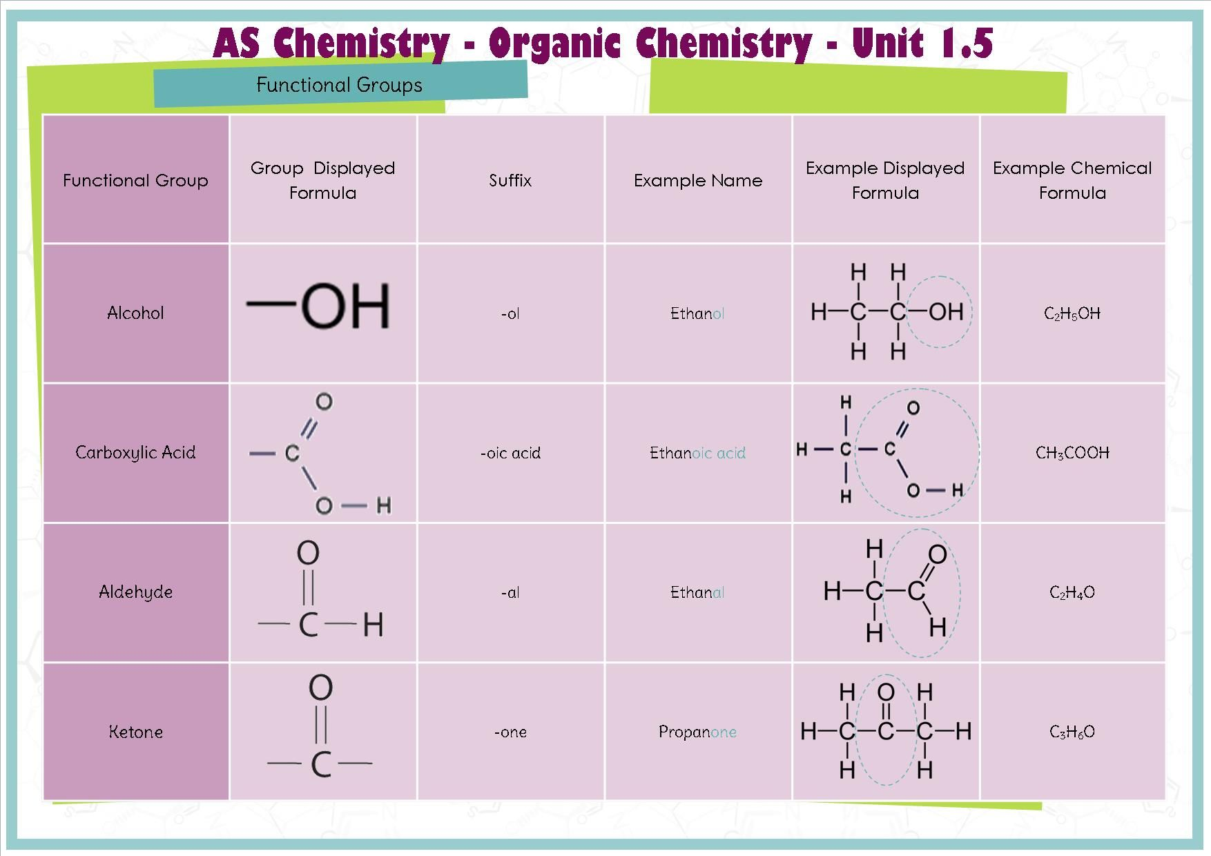 As Chemistry Functional Groups