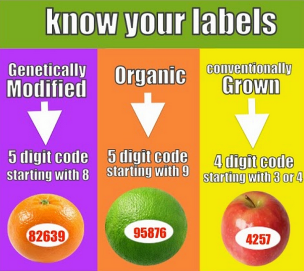 Fruits And Vegetables Sticker Code Meaning Eating Organic How To Stay Healthy Food Labels