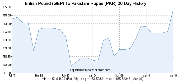 Gbp To Pkr Exchange Rate