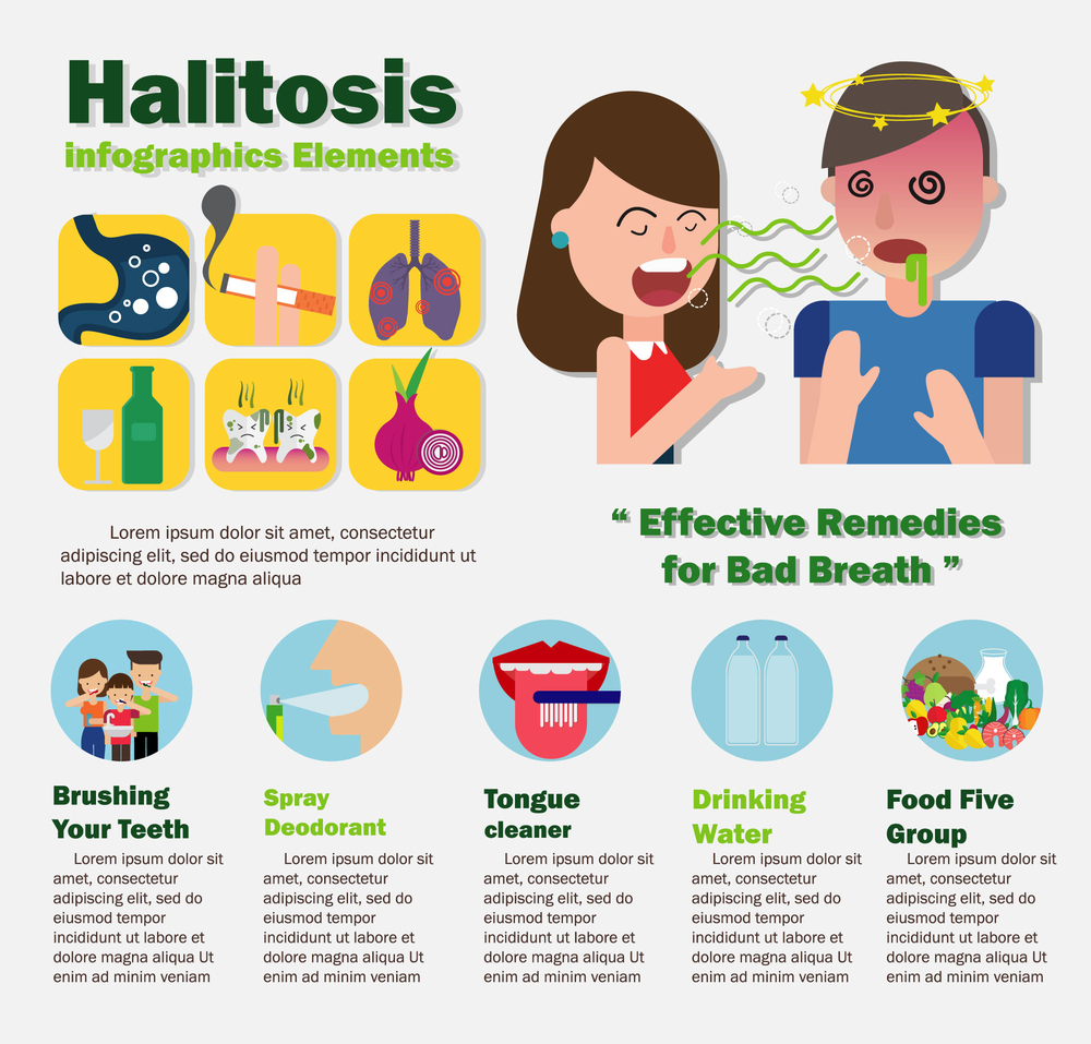 Bad Breath (Halitosis) Effects Your Health