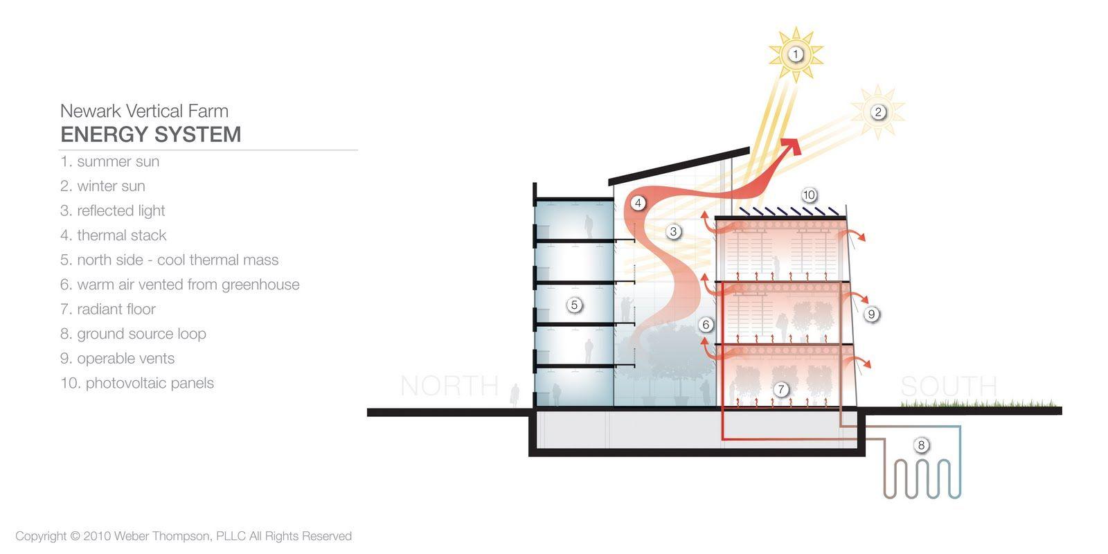 how to draw a system architecture diagram wiring toyota 1jz gte vvti atrium ventilation sök på google pinterest
