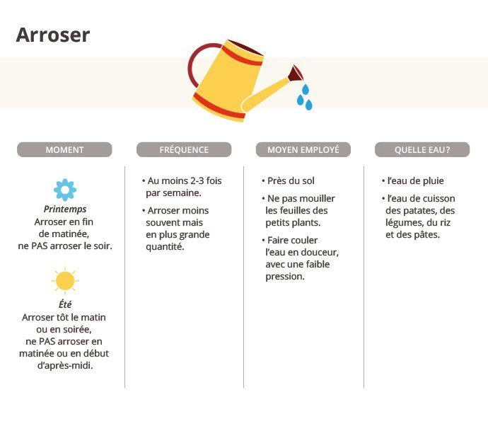 Moi (moi7308) on Pinterest - utilisation eau de pluie maison