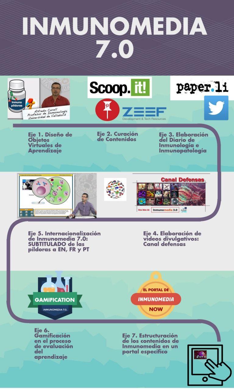 Infografía sobre el proyecto Inmunomedia 7.0. coordinado por el Dr. Alfredo Corell.