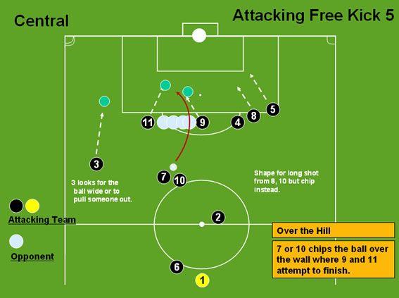 Central Free Kick 2 - Free Kicks