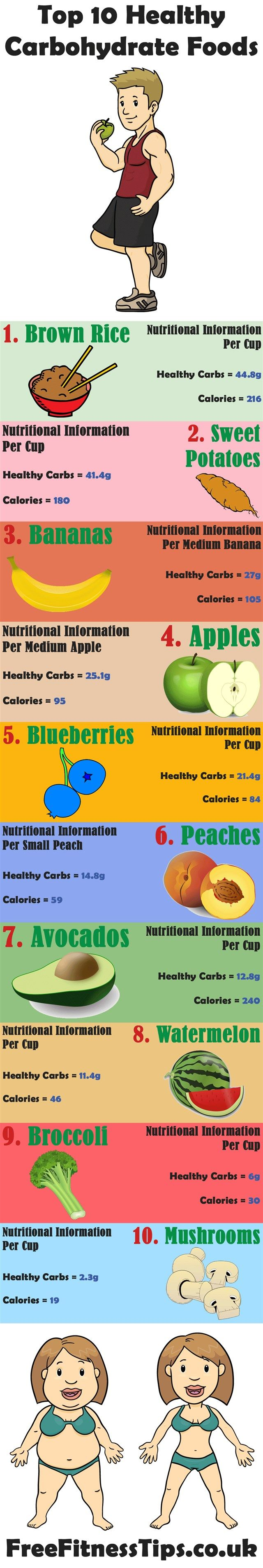 Top 10 Healthy Carbohydrate Foods Infographic Weightloss