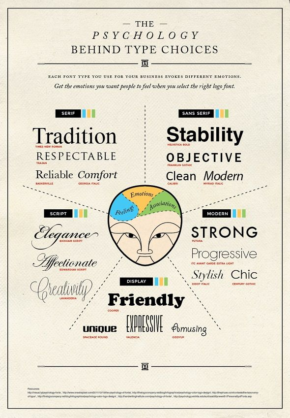psychology-behind-type-learn-typography-1
