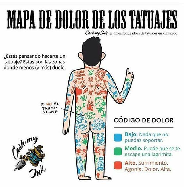 Si Te Quieres Hacer Un Tatuaje Aquí Te Presentamos Las Partes Donde