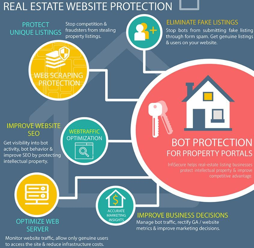 How Online Bots Impact Real Estate Listing Websites Real Estate Listings Real Estate Website Sell Your House Fast