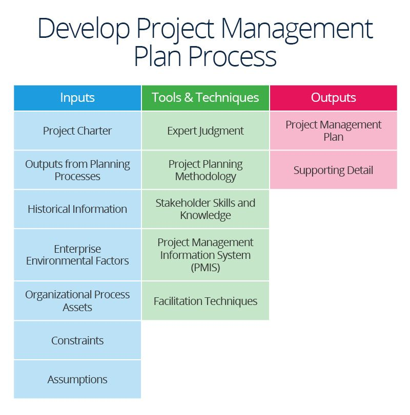Succeed in Project Integration Management How to plan