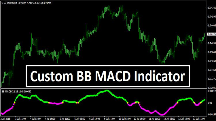 Custom Bb Macd Indicator Free