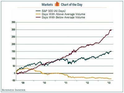 Chart Of The Day Low Trading Volume Has Been Quite Awesome For Stocks