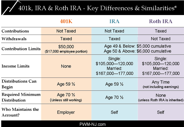 Retirement Accounts Money Tips Money Saving Tips Savings Plan Finance Tips