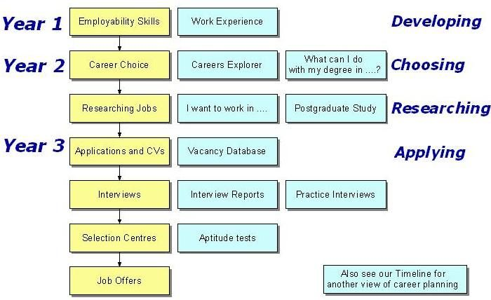 Career Planning Flowchart  Employability    Flowchart