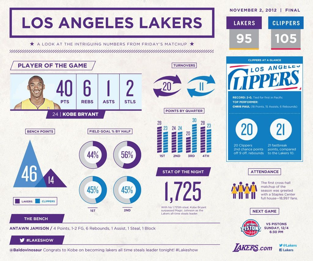 LA Lakers 02.11.2012 Infographic, Los angeles lakers