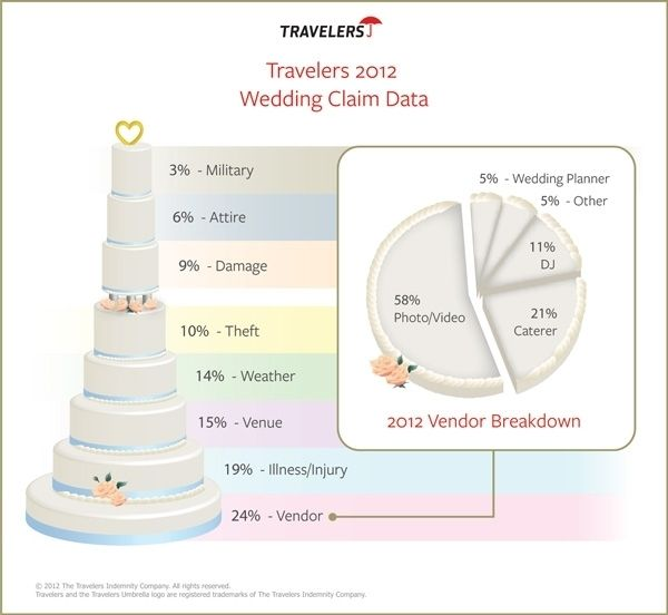 Wedding Day Insurance: Travelers Releases Most Common Wedding Insurance Claims