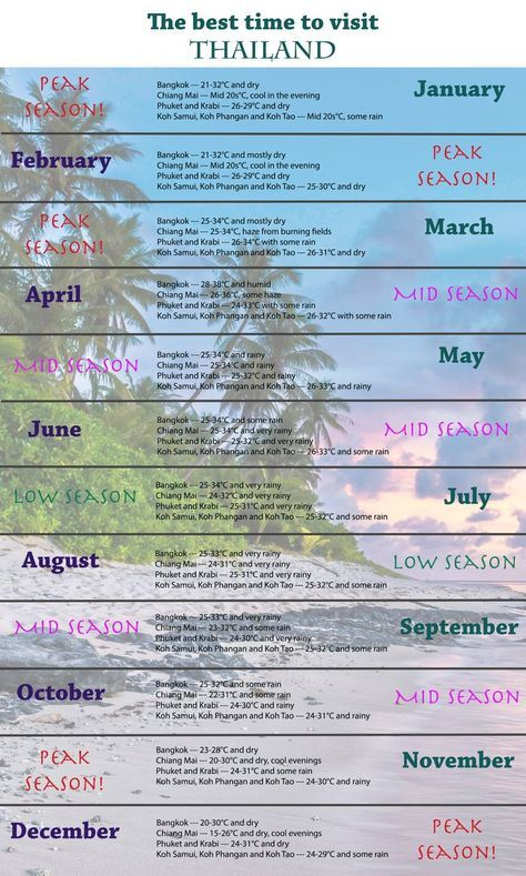 When Is The Best Time To Visit Thailand Weather Diffe In Every Corner Of Country And Varies From Month Watch Out For That Monsoon