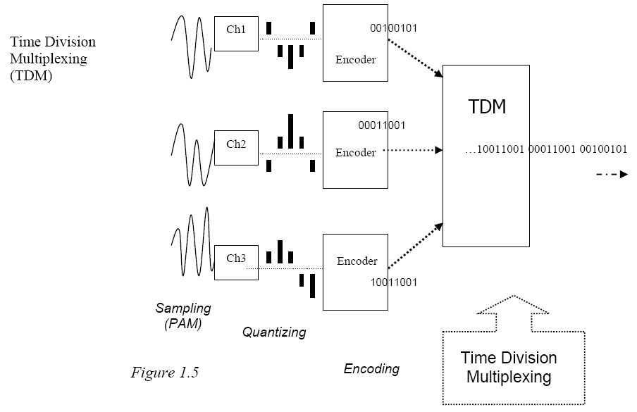 Diagram illustrating the Time Division Multiplexing (TDM) technology