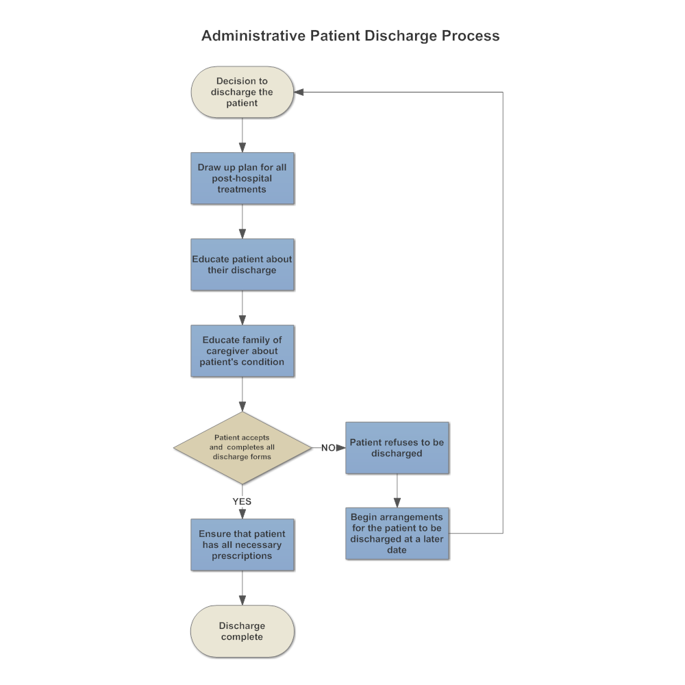 Example Image: Administrative Patient Discharge Flowchart | Think About It | Diagram, Medical