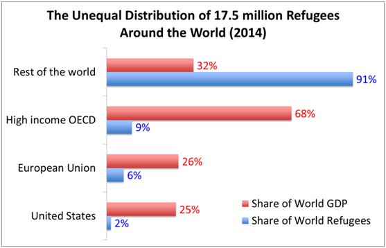 Nobel2012_ Mecanismos de asignación y mercados de cuotas de admisión para refugiados: una propuesta desde la economía — Nada es Gratis