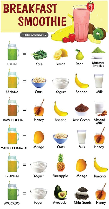 HEALTHY BREAKFAST SMOOTHIE RECIPES images