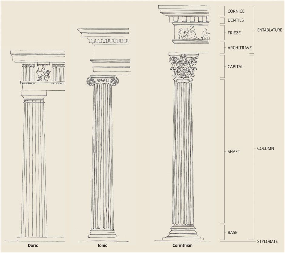 Georgian architecture: how to identify the Greek orders ...