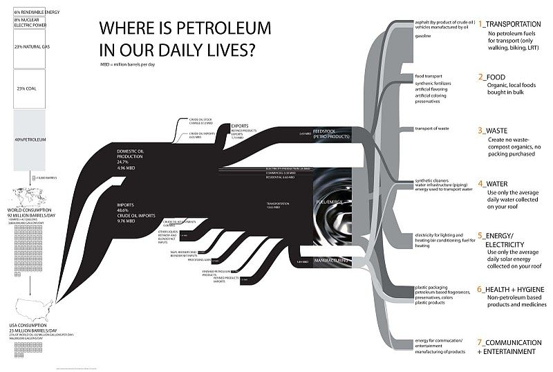 Energy from oil diagram google search diagram infographic sankey diagram where is petroleum in our daily lives this is by someone named molly eagan who went 100 days without oil last year via sankey diagrams ccuart Gallery