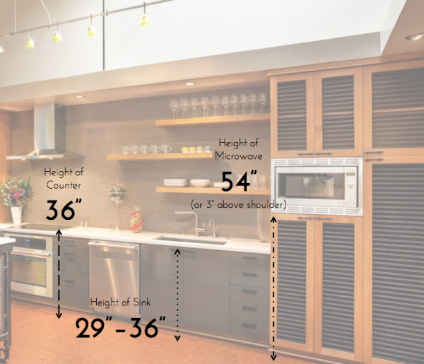 Kitchen Counter Measurements, Height Of Microwave, Height Of Sink
