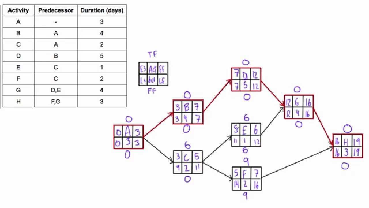 20 Best Sample Of Aon Project Network Diagram Design Ideas Bookingritzcarlton Info Diagram Design Activity Diagram Diagram