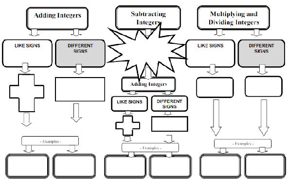 Add, Subtract, Multiply Integers Graphic Organizer http://www.scribd.com/doc/52210576/Graphic-Organizer-Adding-Subtracting-and-Multiplying-integers