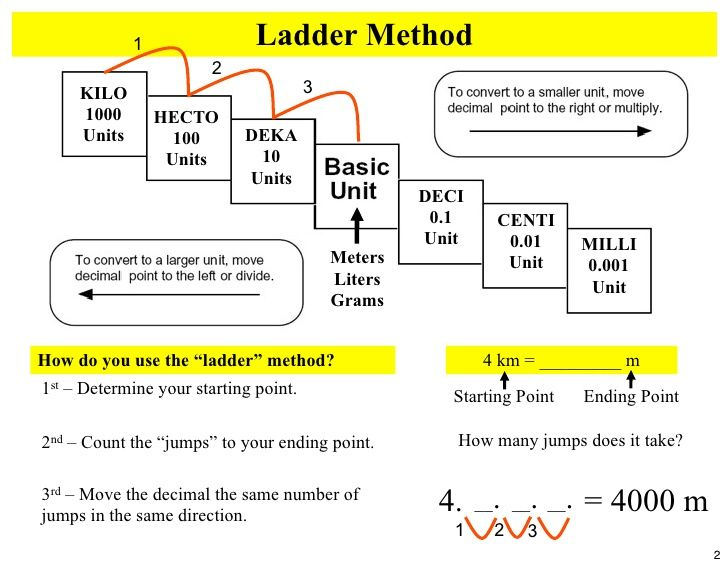 Here's a nice help sheet for students on converting among metric ...