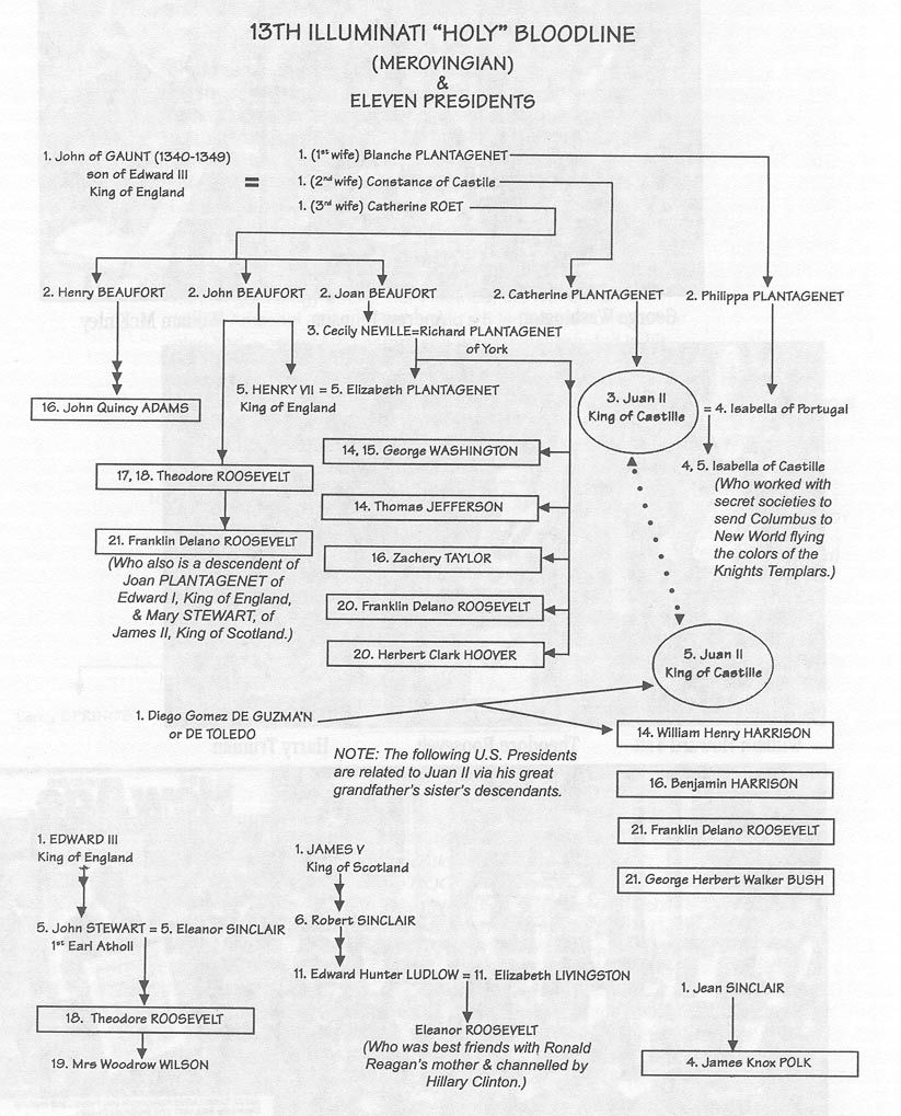 Chart Describing The Merovingian Bloodline Of At least 11