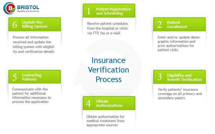 Insurance Verification Service Is An Important Part Of Medical