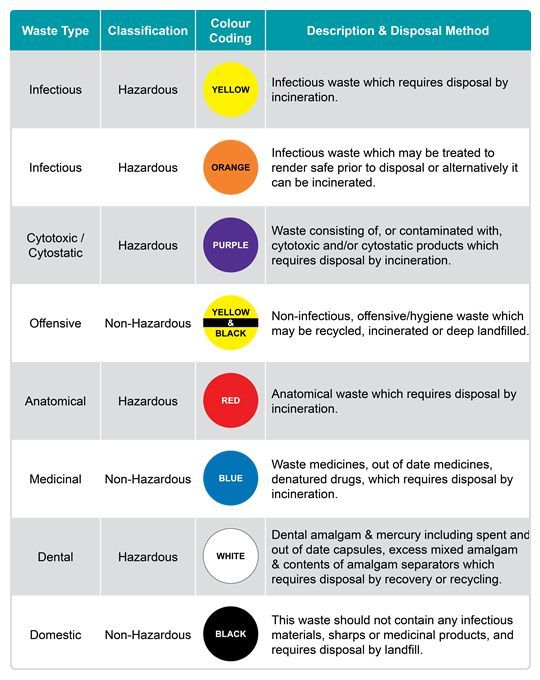 Color Code For Hazardous Material