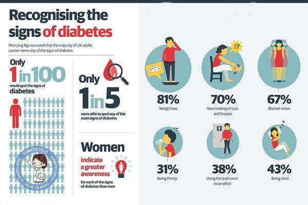 Diabetes Signs Amp Symptoms Signs Amp Symptoms Pinterest