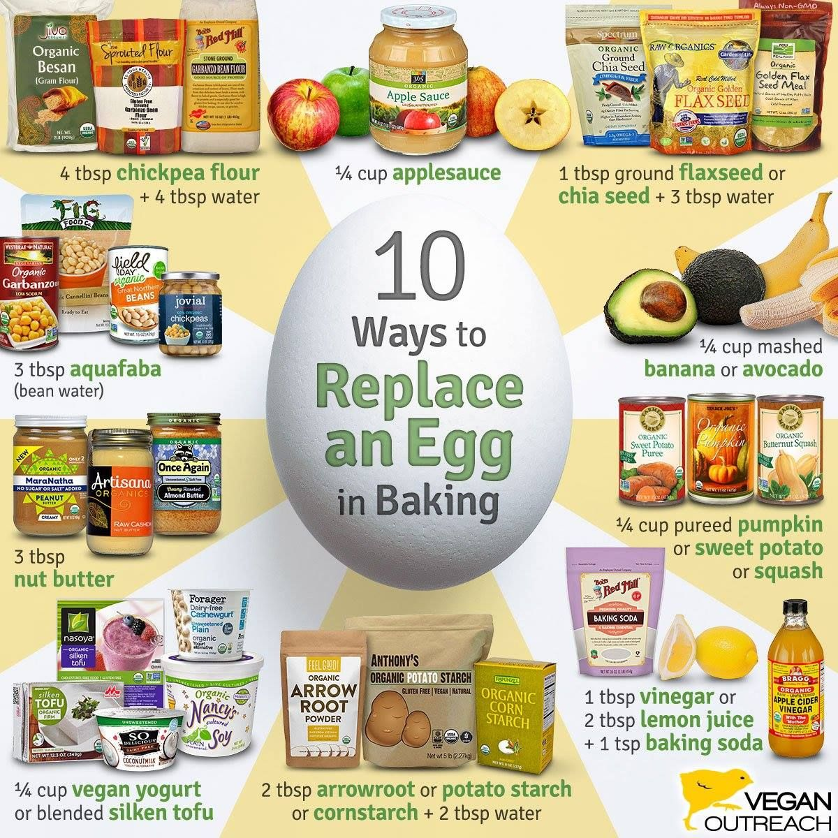 This Egg Alternative Graphic Is Provided By Vegan Outreach Egg Replacement In Baking Egg Substitute In Baking Egg Alternatives