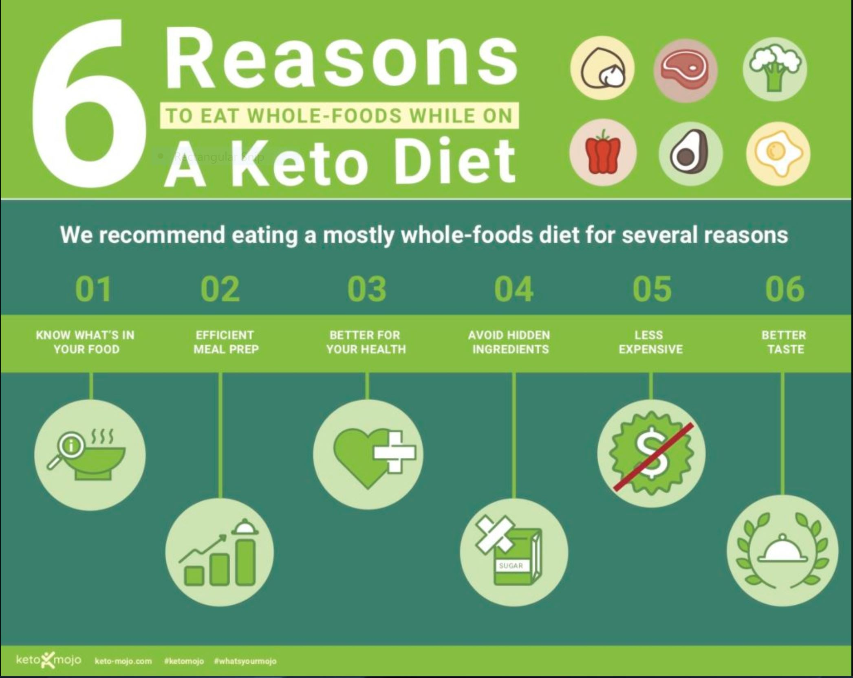 Keto infographics in 2020 ketogenic diet for beginners