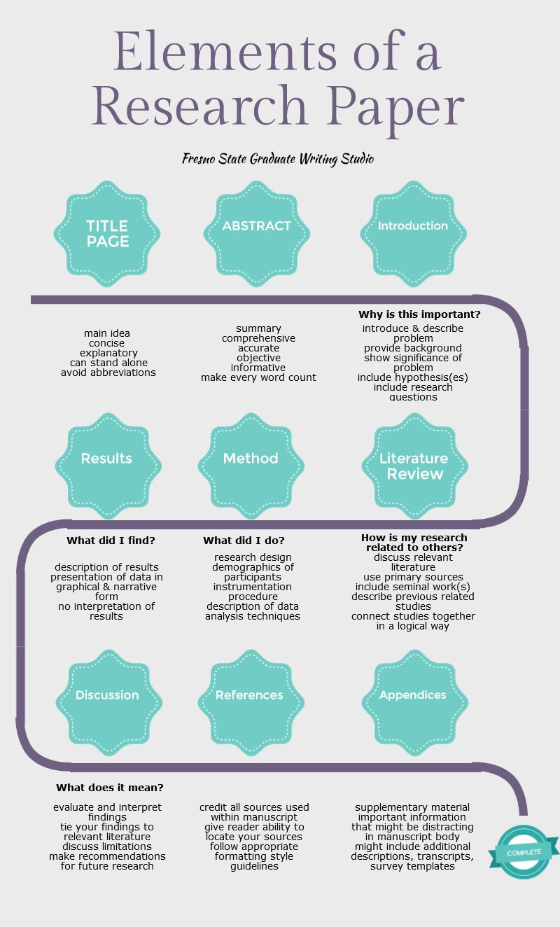 Elements Of A Research Paper Piktochart Infographic Academic