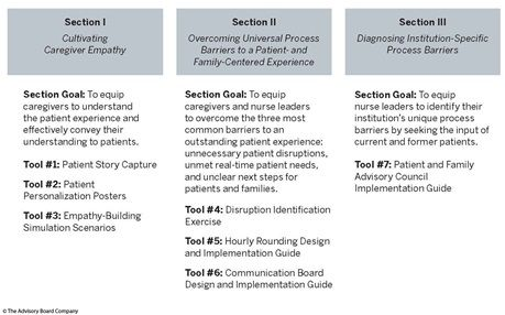 The Advisory Board Company - The Patient Experience Toolkit