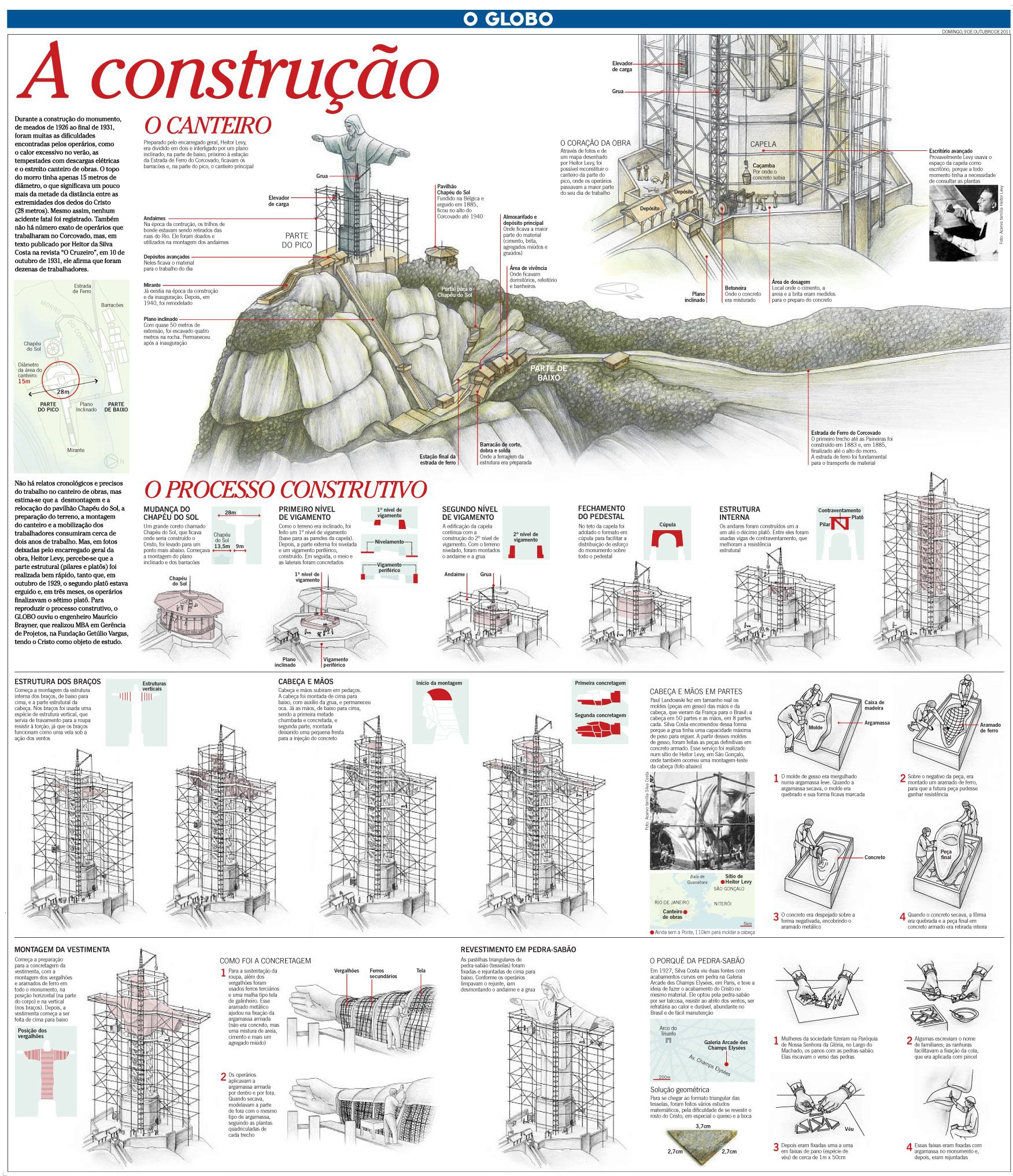 Infográfico sobre a construção do Cristo Redentor. Infografía sobre la construcción del Cristo Redentor. Infographic about the construction of Christ the Redeemer